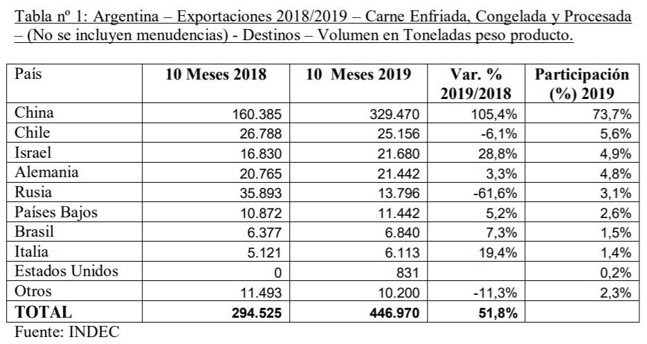 Exportaciones de carne argentina superaron US$ 2.400 millones