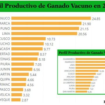 Huánuco fue la región de mayor crecimiento ganadero en 2020